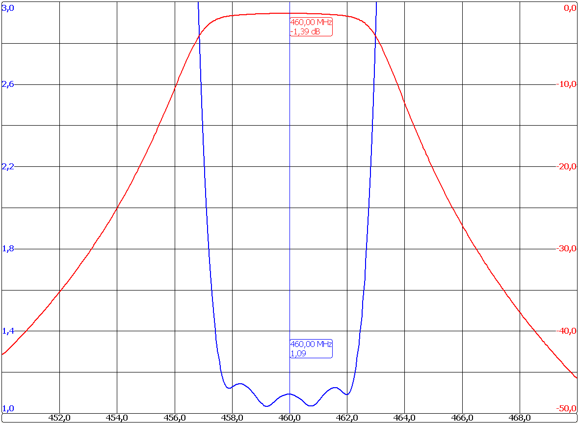 Band Pass Filter MICRO-4201-C4 Graph