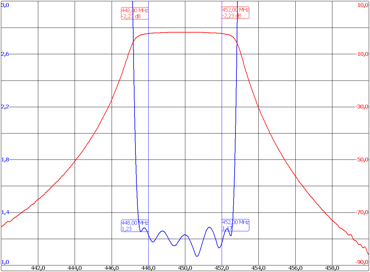 Band Pass Filters Filter Micro 4202 C6 Graph